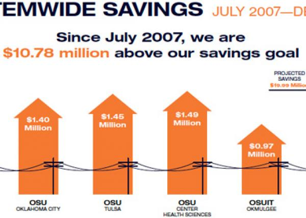 Energy savings tops $30 million